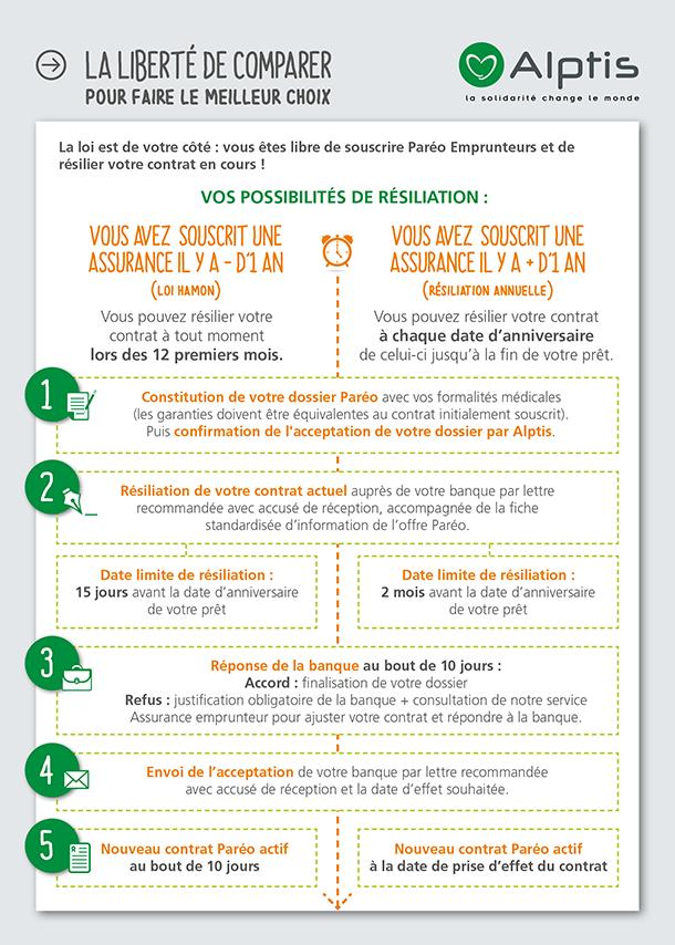 assurance de prêt : possibilité de résiliation