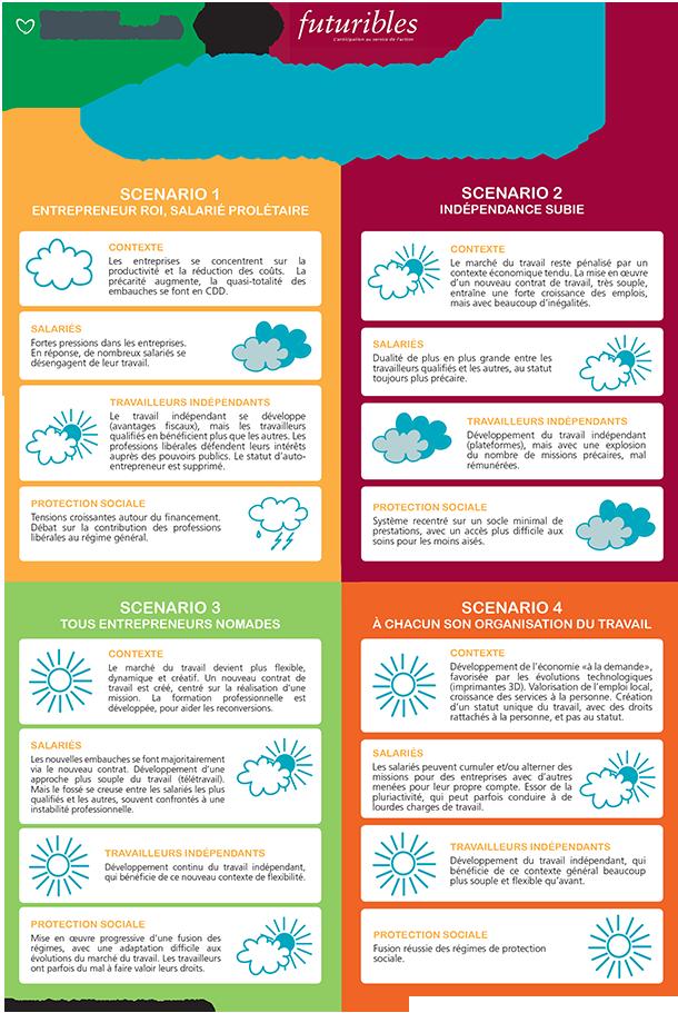 Infographie Observatoire Alptis - Travail independant en 2030