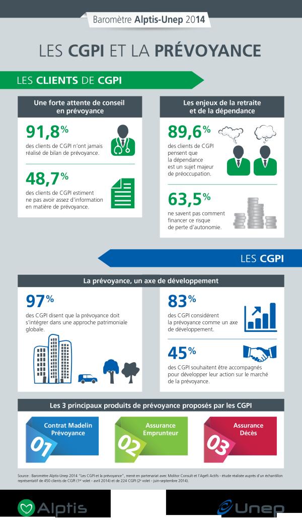 Infographie CGPI et prévoyance Baromètre Alptis-Unep 2014