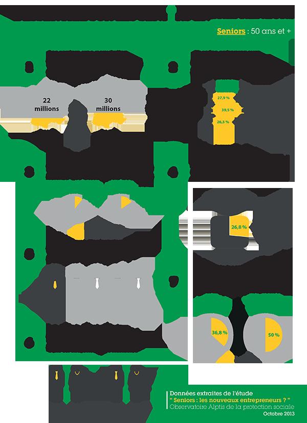 Infographie chiffres clés seniors entrepreneurs