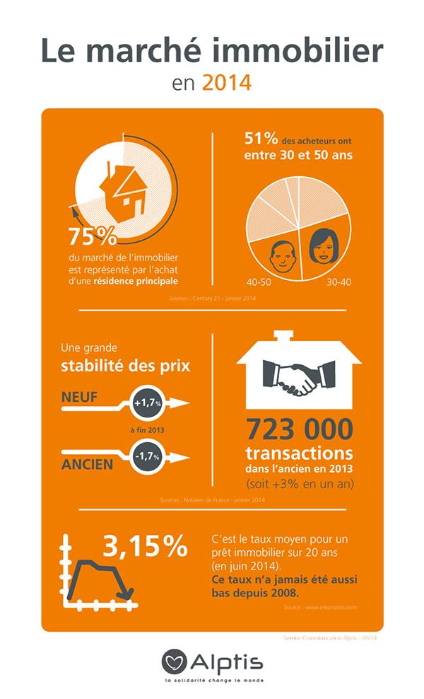Infographie marché immobilier en 2014 assurance de prêt Alptis Paréo
