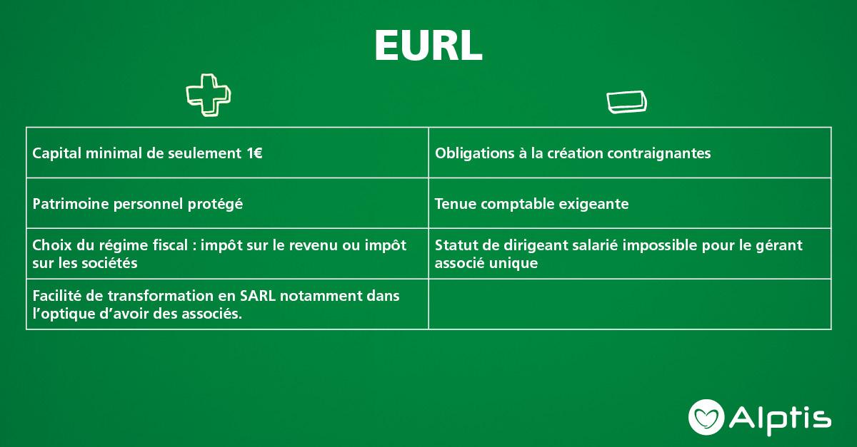 Avantages et inconvénients du statut EURL