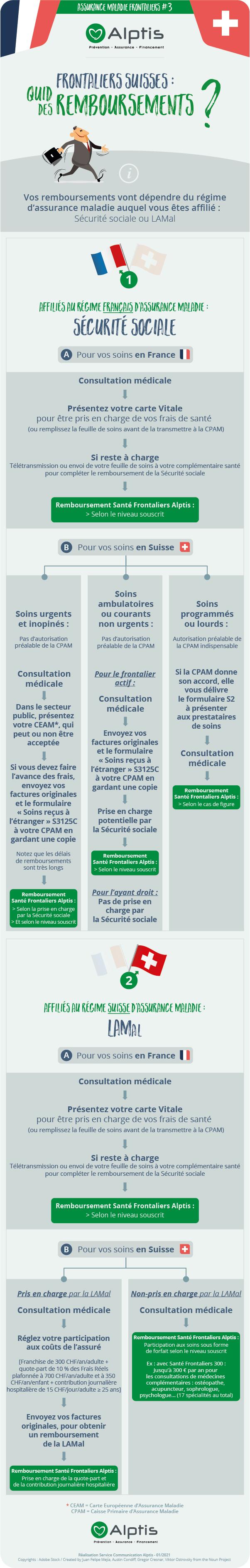 Remboursements santé frontaliers France et Suisse
