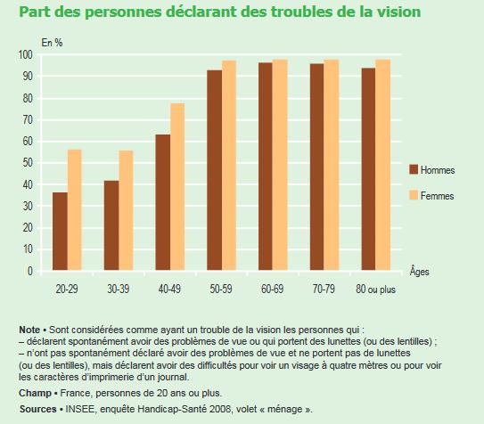 graphique_troubles_vision