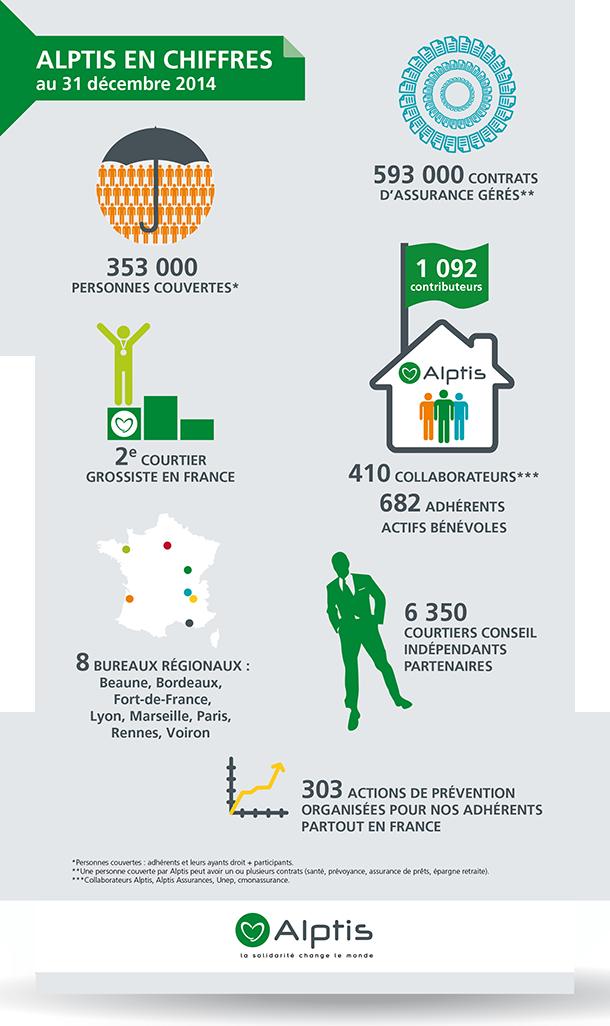 Infographie chiffres clés Alptis 2014