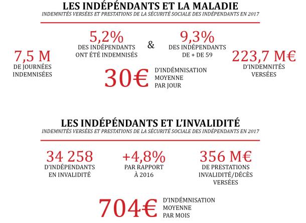 PRévoyance TNS infographie
