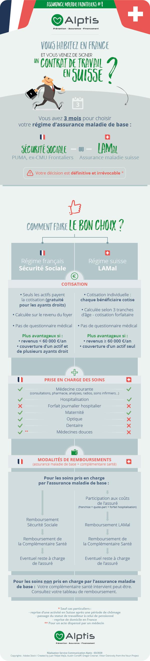 Infographie travailleur frontalier : Différences entre Sécurité Sociale et LAMal