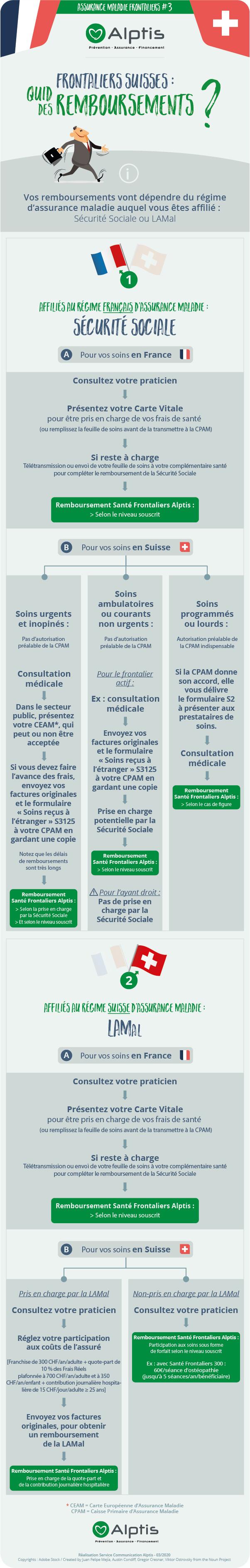 Infographie travailleur frontalier : Remboursements santé France et Suisse