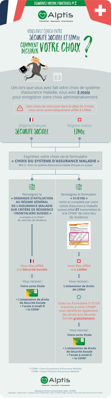 Infographie travailleur frontalier : Déclarer son choix à la LAMal ou la Sécurité sociale française