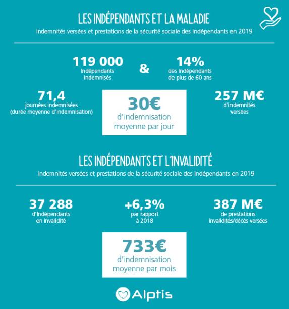 Prévoyance des TNS : principaux chiffres maladie invalidité indépendants