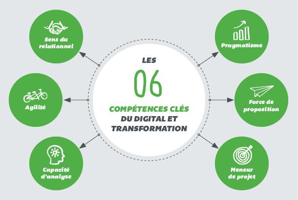 Recrutement assurance les compétences métier du digital, de l'IT et de la transformation
