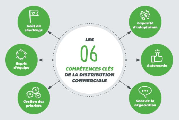 Recrutement assurance les compétences métier de la distribution commerciale