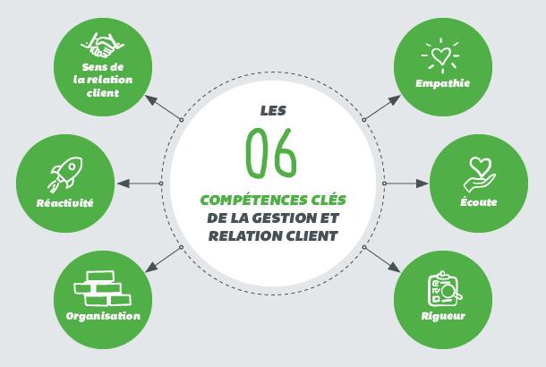 Recrutement assurance les compétences métier de la gestion relation client