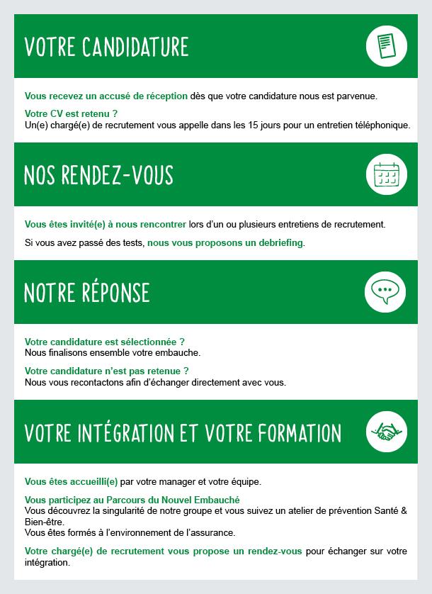Infographie recrutement et intégration